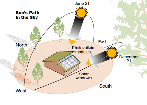 Movement Of The Sun Green Passive Solar Magazine