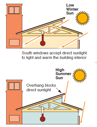 Diagram showing how an overhang is used to block the summer sun at the Zion Visitor's Center
