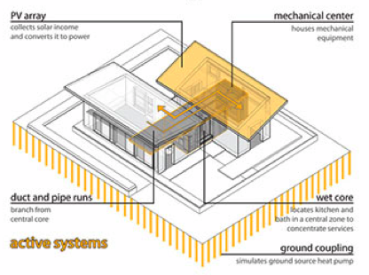 Diagram of active solar system in a home