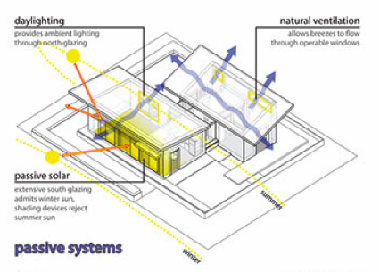 Diagram of a passive solar home