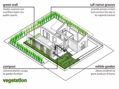 Model of vegetation used in a passive cooling system