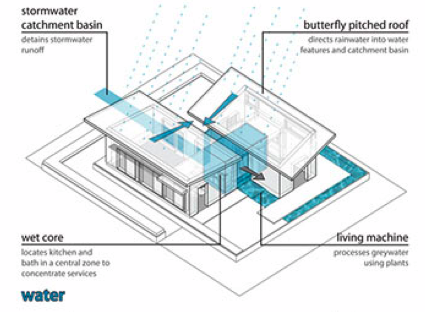 Watershed A Solar And Water Harvesting Home Green