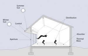 This diagram show the basic principles of passive solar design, except that insulation needs to be added underneath, to the north wall, and roof.