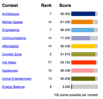 China's scores for the 2011 Solar Decathlon