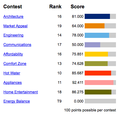 New Jersey's final scores for the 2011 Solar Decathlon.