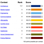 The final scores for Purdue's effort in the 2011 Solar Decathlon.