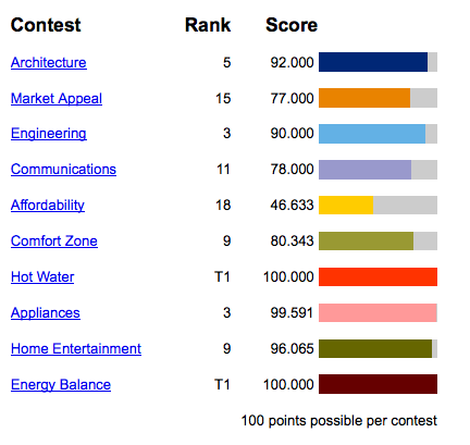 The final scores for Tennessee in the 2011 Solar Decathlon.