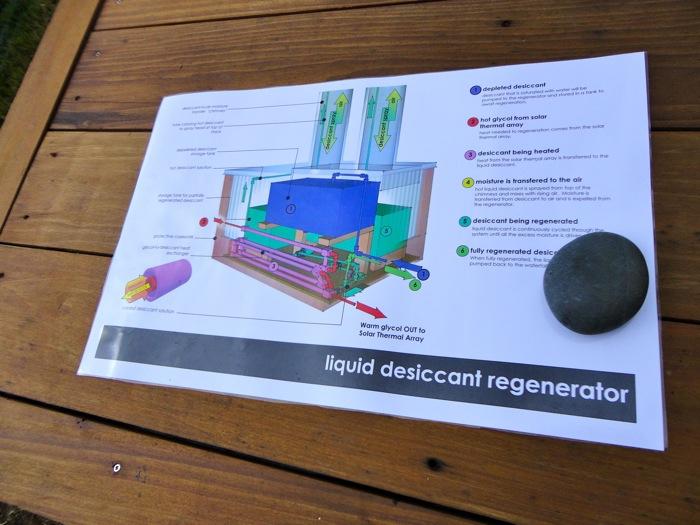 Diagram Desiccant Regenerator