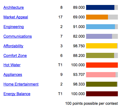 Solar Decathlon 2011 Scores for Sci-arch