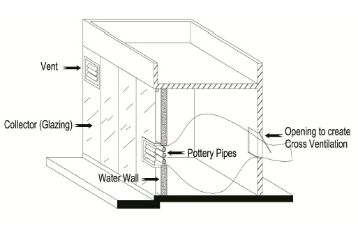Diagram of air flow within a water pottery wall