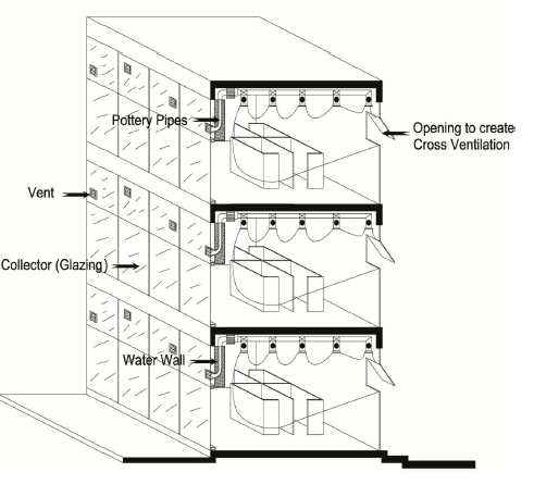 Diagram of a multistory pottery water wall