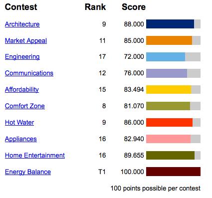 The scores for Florida International University in the 2011 Solar Decathlon.