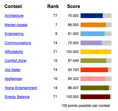 Norwich finished the 2013 Solar Decathlon in 12th place, with a final score of 876.928.
